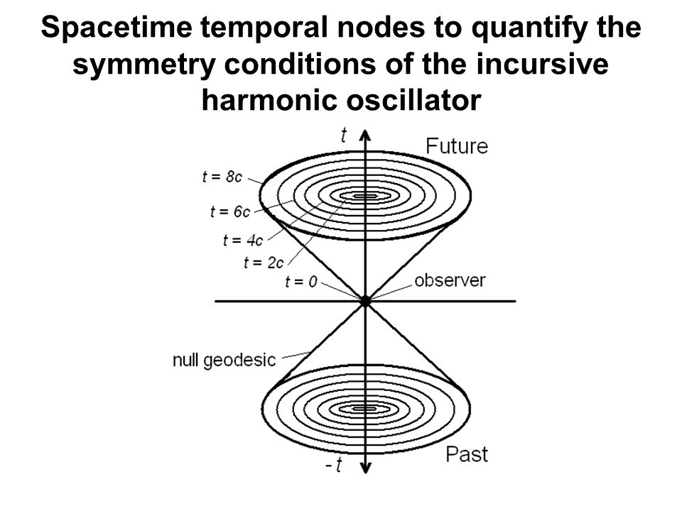 Spacetime temporal nodes to quantify the symmetry conditions of the incursive harmonic oscillator