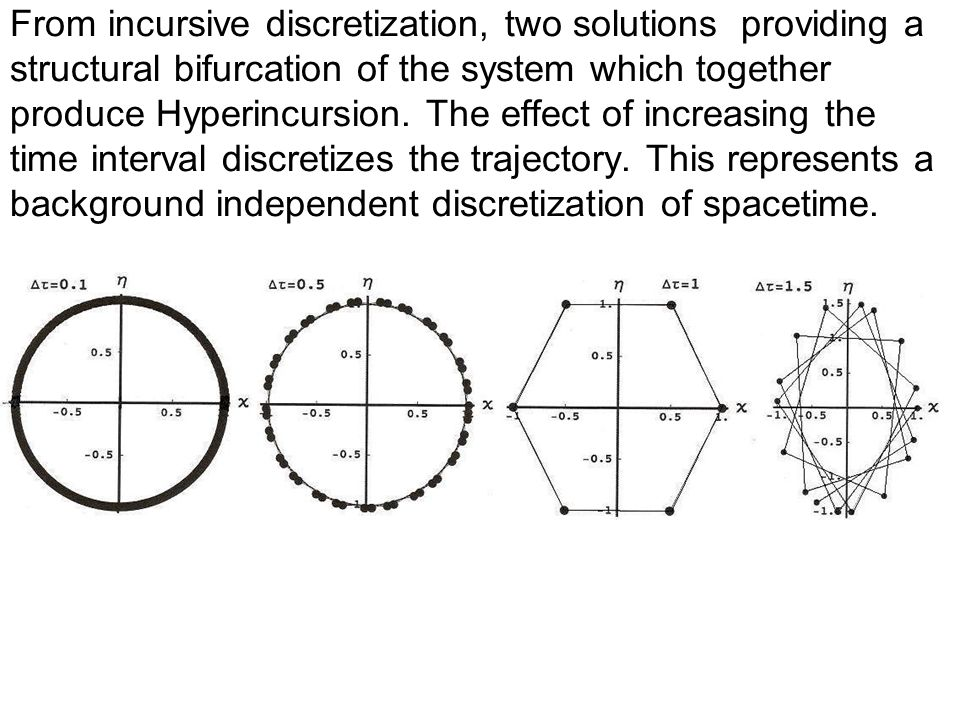 From incursive discretization, two solutions providing a structural bifurcation of the system which together produce Hyperincursion.
