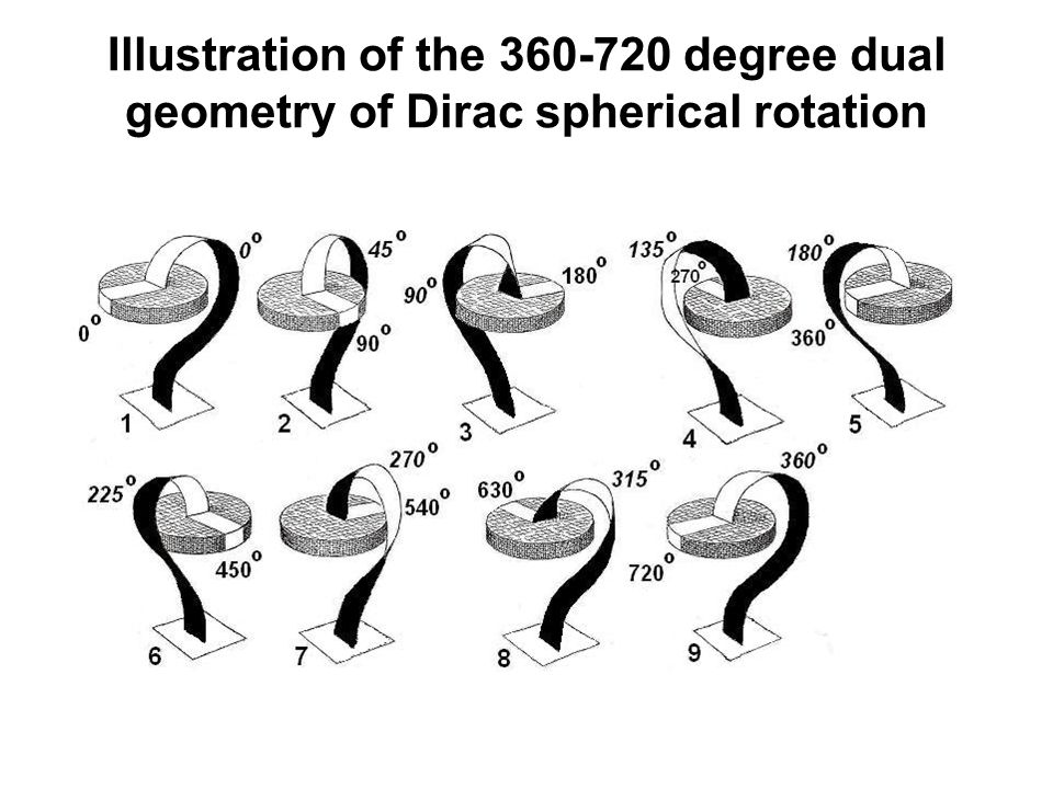 Illustration of the 360-720 degree dual geometry of Dirac spherical rotation