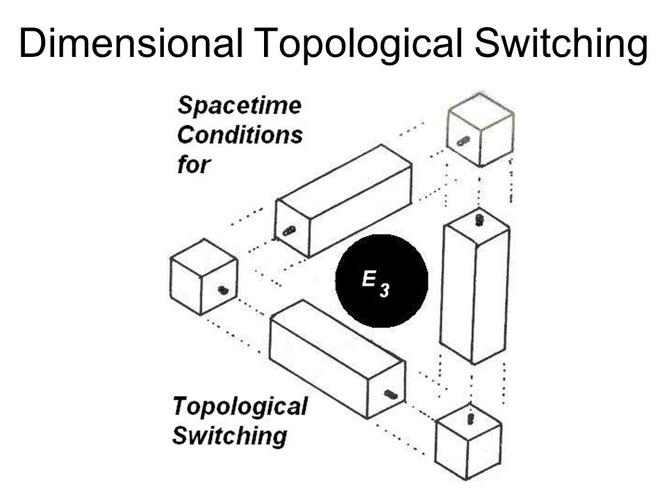 Dimensional Topological Switching