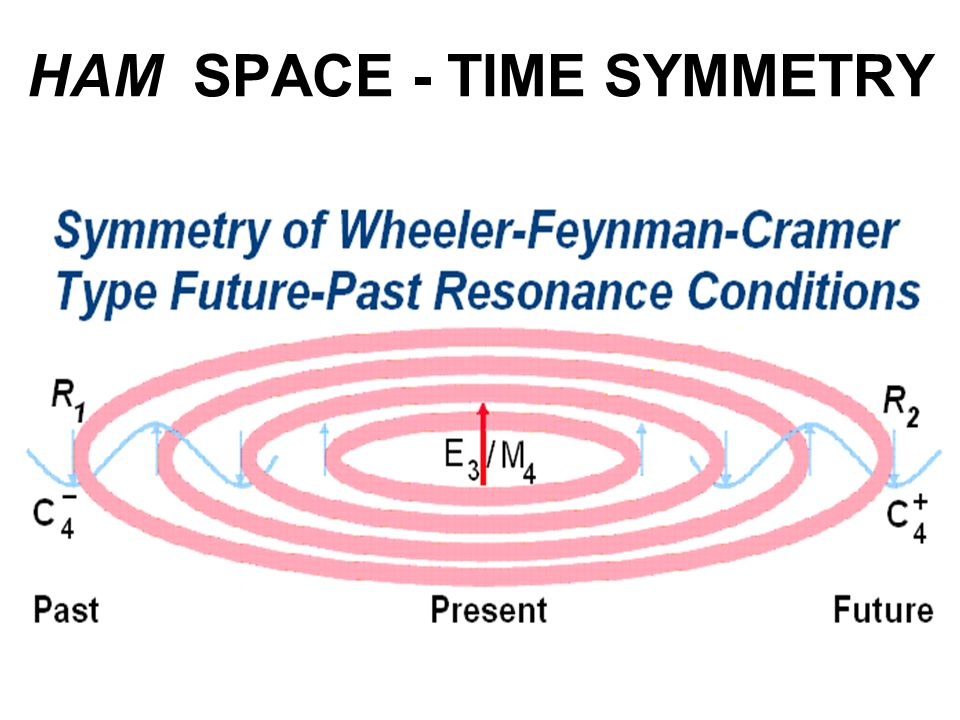 HAM SPACE - TIME SYMMETRY
