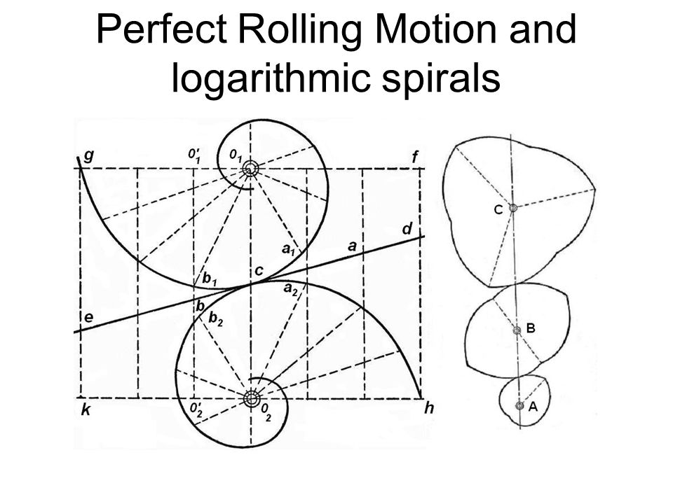 Perfect Rolling Motion and logarithmic spirals
