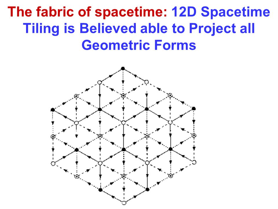 The fabric of spacetime: 12D Spacetime Tiling is Believed able to Project all Geometric Forms