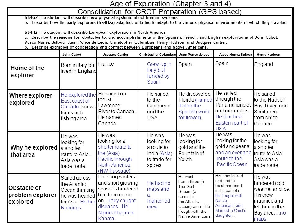 Ch 19 Age Of Exploration Slides: 4th Grade Social Studies GPS Study Guide.