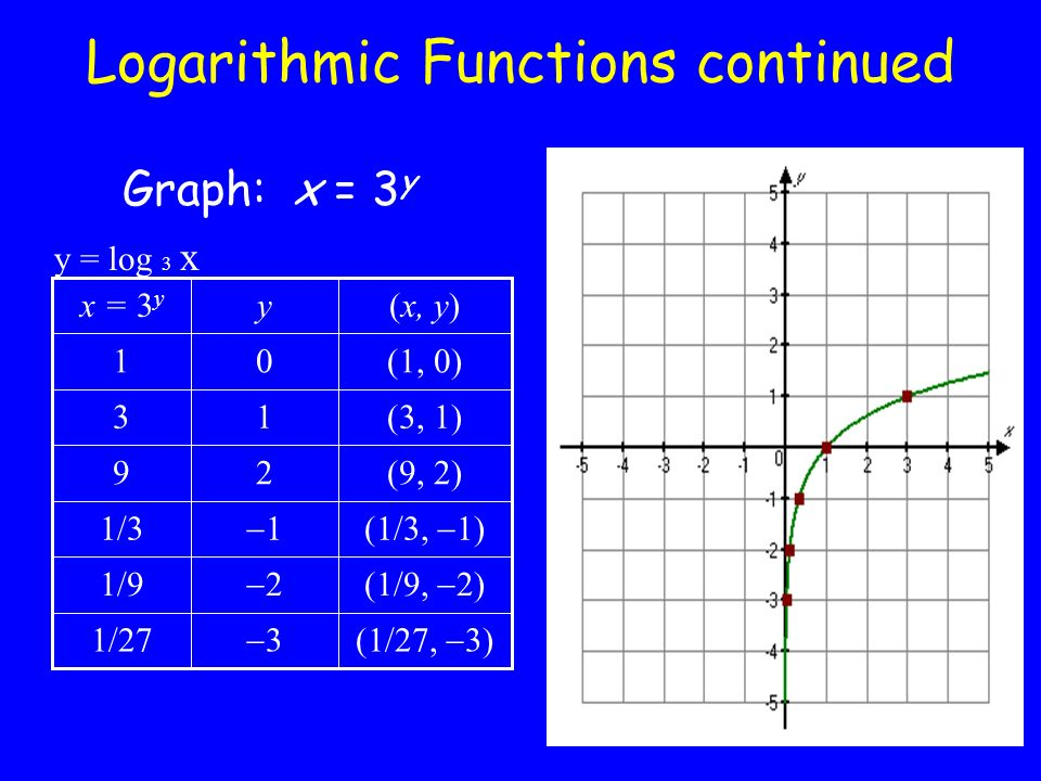 Logarithmic Functions and Graphs - ppt video online download