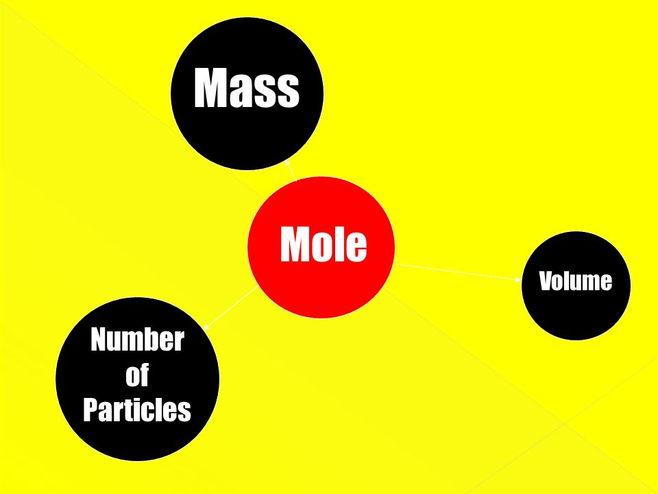 Masss Mole Volume Number of Particles