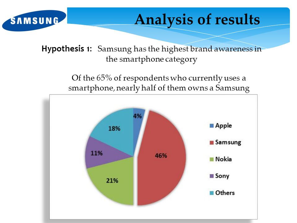 Analysis of results Hypothesis 1: Samsung has the highest brand awareness in the smartphone category.