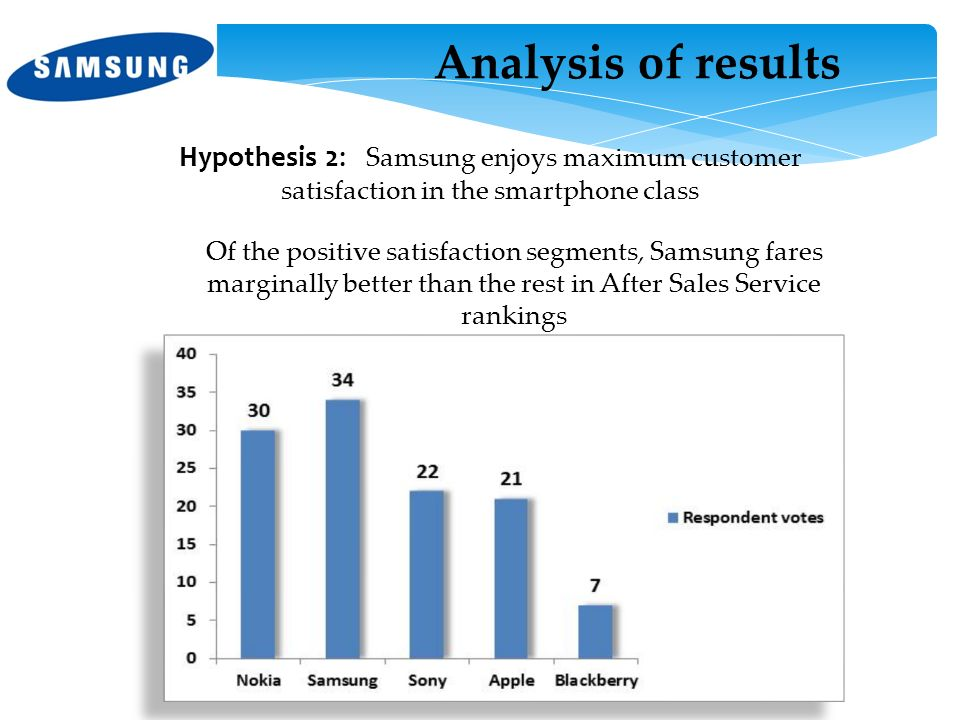 Analysis of results Hypothesis 2: Samsung enjoys maximum customer satisfaction in the smartphone class.