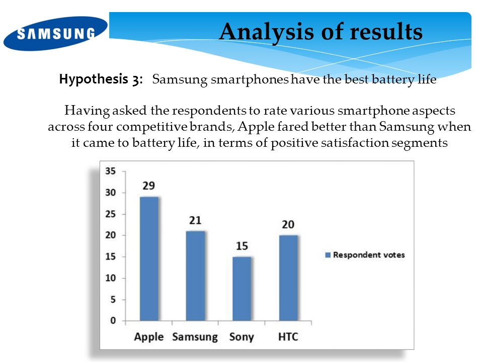 Hypothesis 3: Samsung smartphones have the best battery life