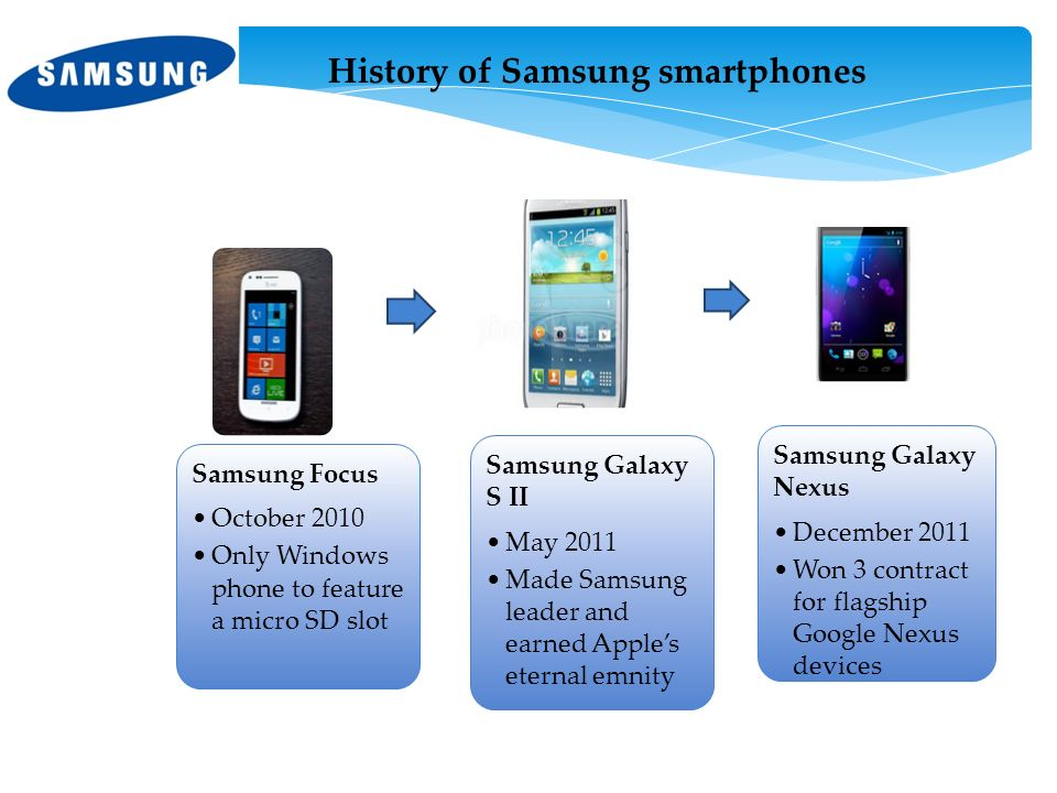 history of samsung Samsung telecoms is the one major production line in 5 business units within samsung electronics co, ltd, from the samsung groups is a multinational conglomerate it consists of cellular communication department, computer tablet department and cellular solution center and research and development center for telecommunication.