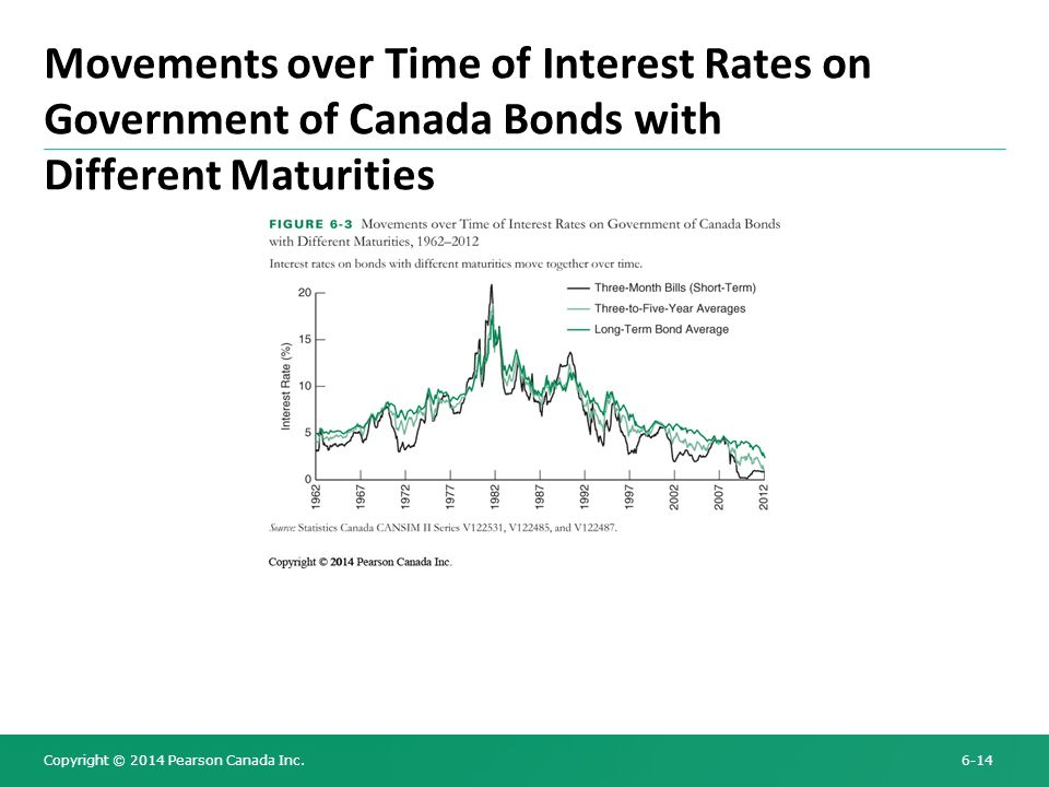 Movements over Time of Interest Rates on Government of Canada Bonds with Different Maturities