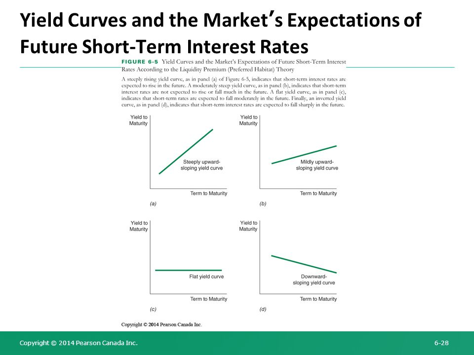 Yield Curves and the Market's Expectations of Future Short-Term Interest Rates