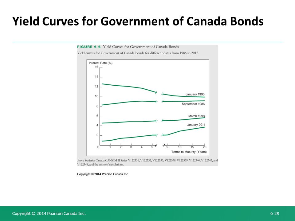 Yield Curves for Government of Canada Bonds