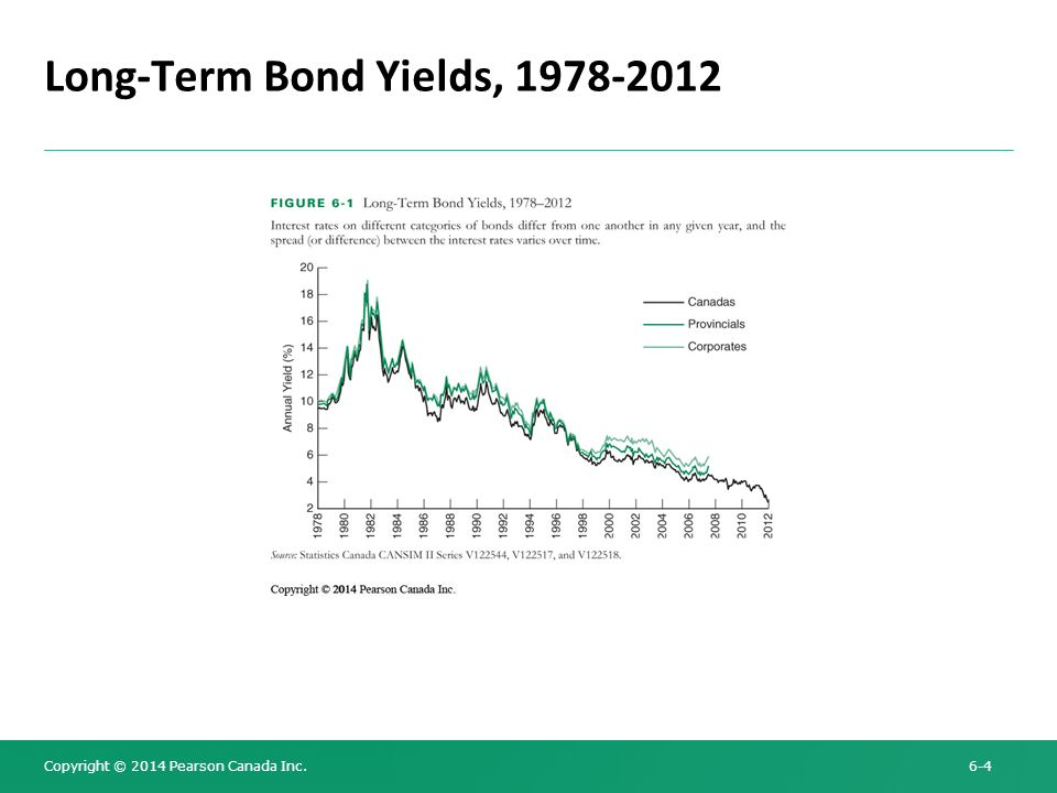 Long-Term Bond Yields,