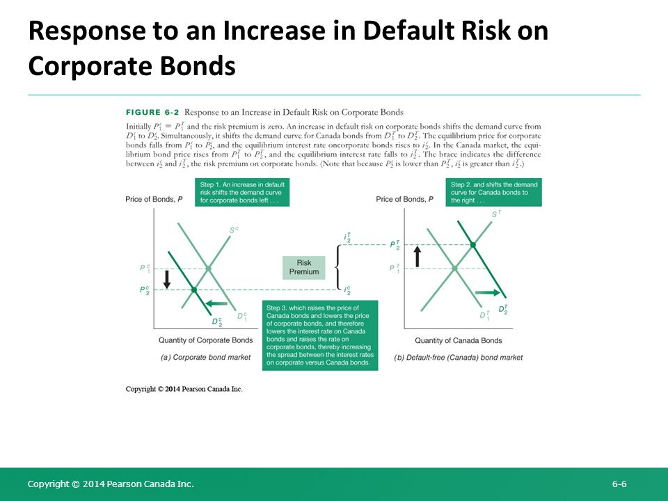 Response to an Increase in Default Risk on Corporate Bonds