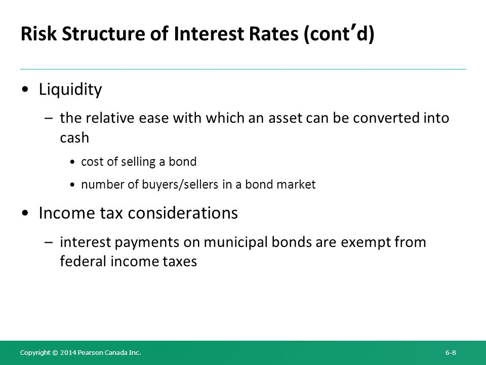 Risk Structure of Interest Rates (cont'd)
