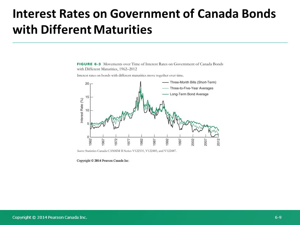 Interest Rates on Government of Canada Bonds with Different Maturities