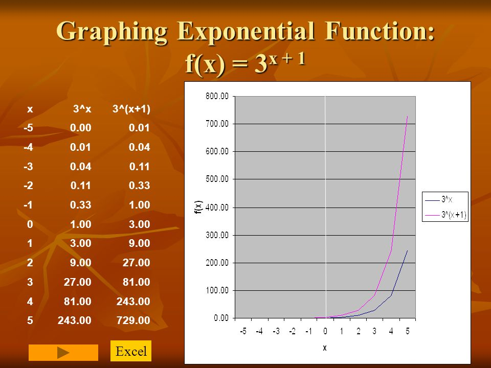 Exponential function worksheets pdf