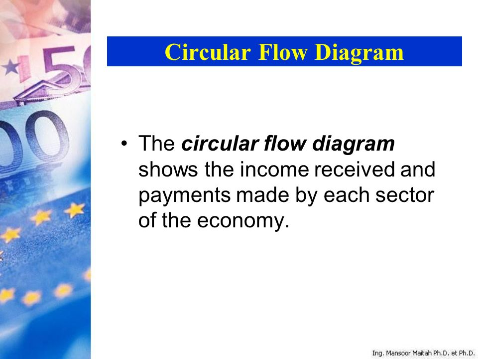 Introduction to macroeconomics ppt video online download 29 circular flow diagram the circular flow diagram shows the income received and payments made by each sector of the economy ccuart Image collections