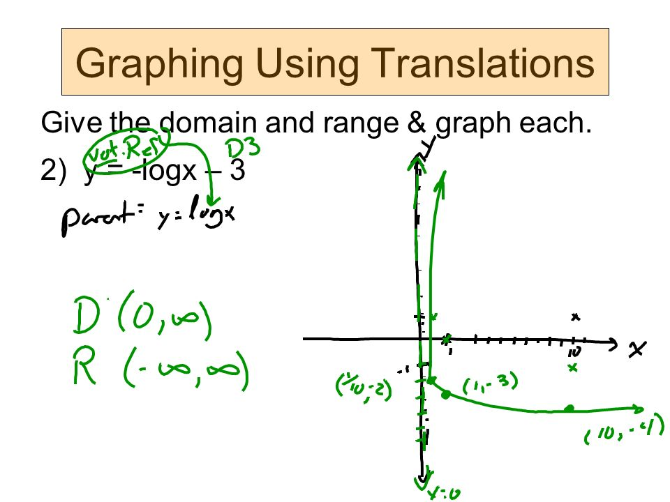 Graphing Using Translations