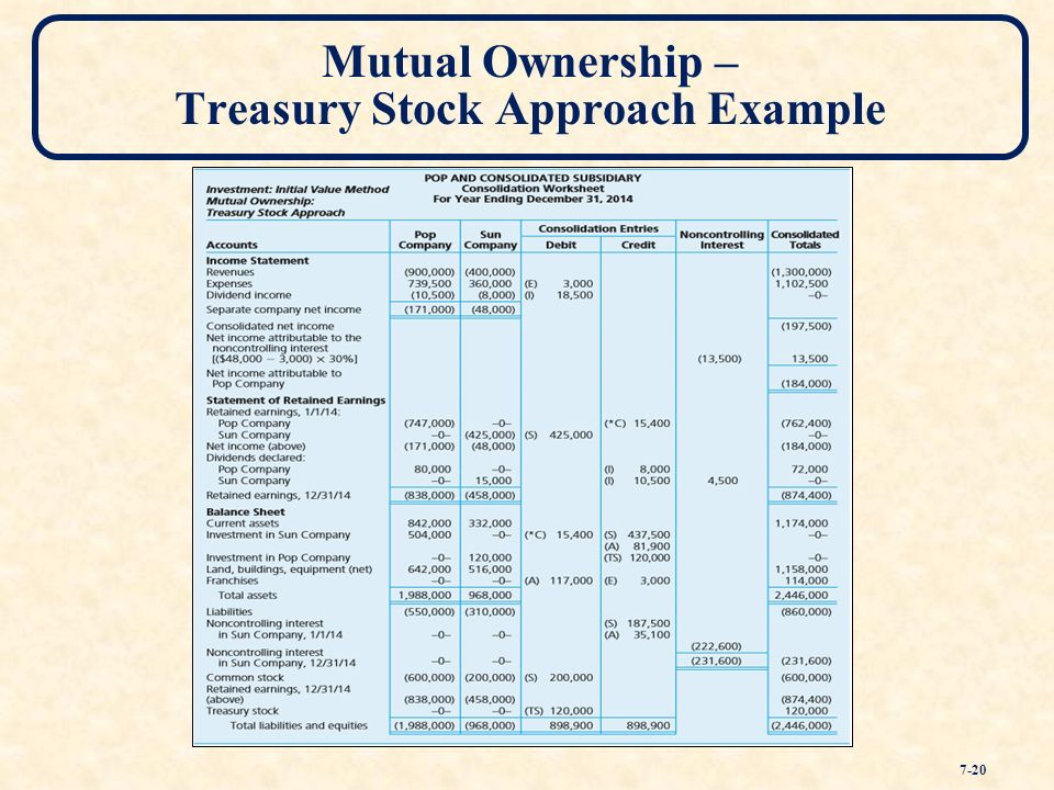 Chapter Seven Consolidated Financial Statements – Ownership ...