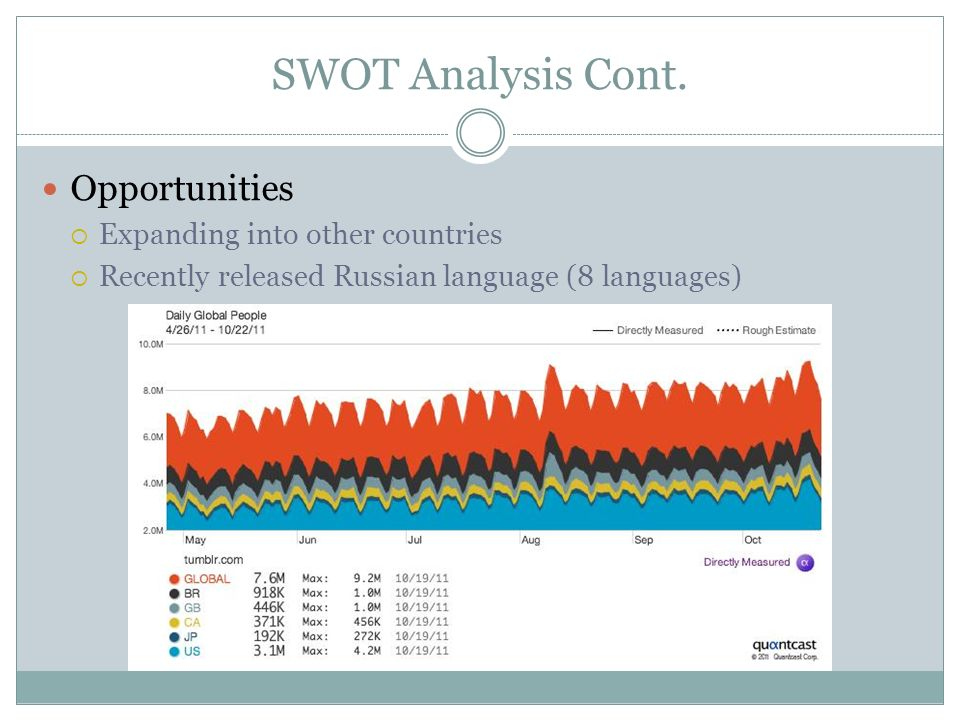SWOT Analysis Cont. Opportunities Expanding into other countries