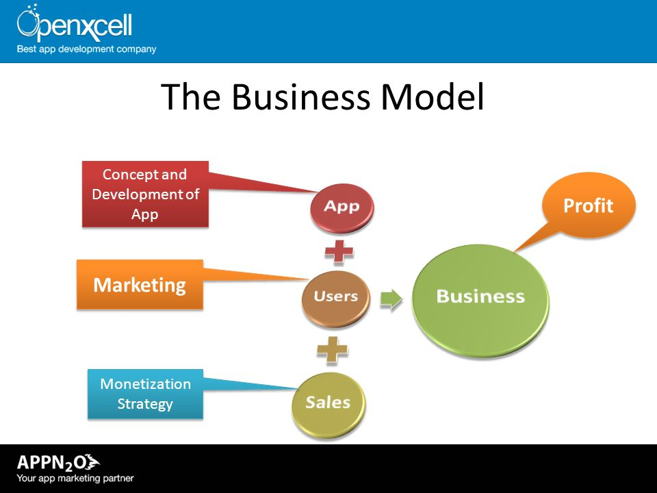 The Business Model App Profit Marketing Concept and Development of App