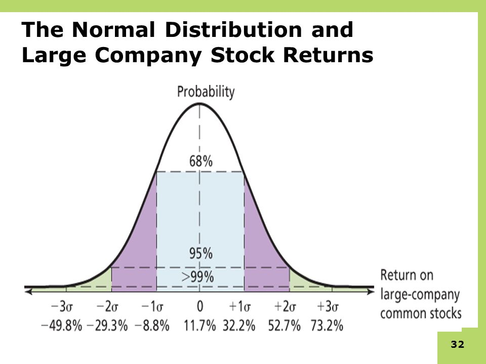 Why Do Stock Market Returns Look Like a Bell Shaped Curve?