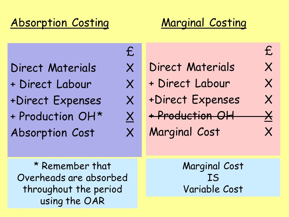advantages of direct costing Activity based costing topic gateway series 1  proportion of direct labour and material costs, but increased the proportion of indirect or overhead costs.