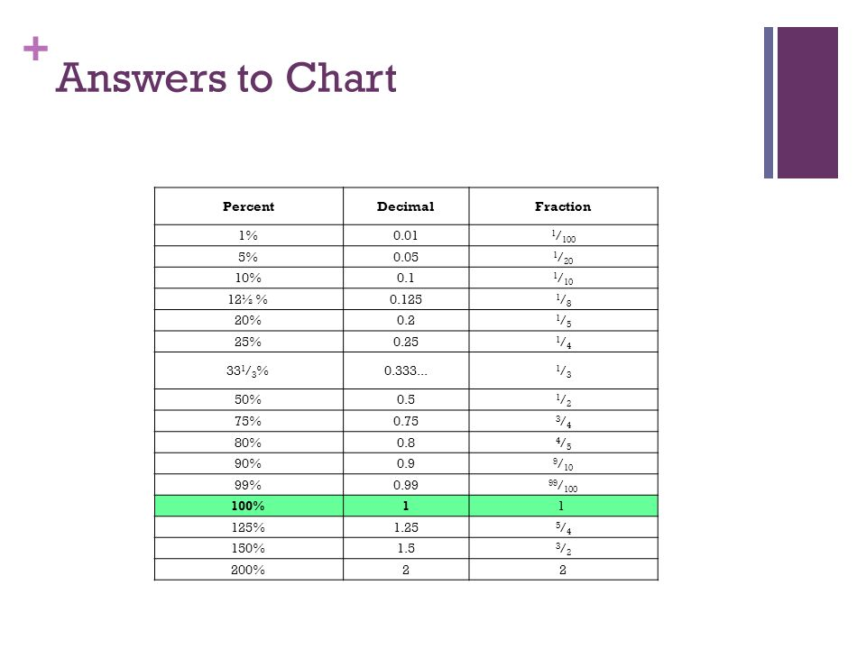 Ch 5 Rate, Ratio and Percent - ppt download