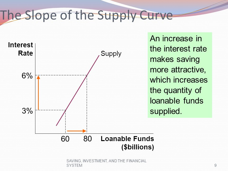 The Slope of the Demand Curve
