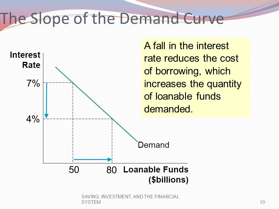 Equilibrium The interest rate adjusts to equate supply and demand.