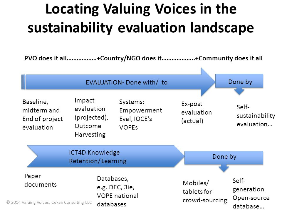 Locating Valuing Voices in the sustainability evaluation landscape