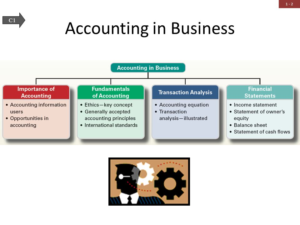 Accounting in Business - ppt download