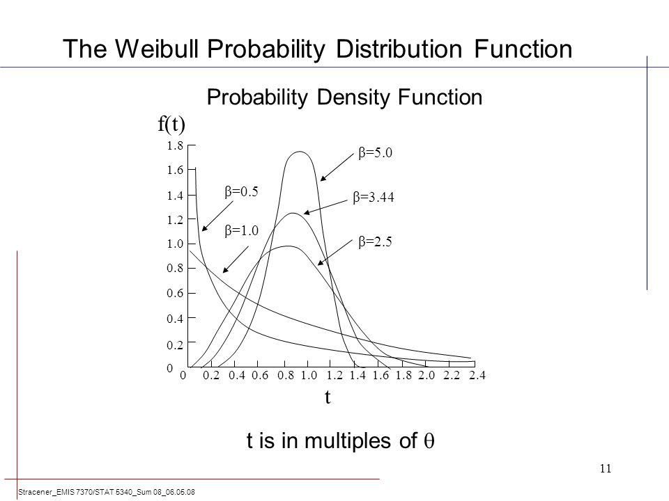 probability density function pdf of an exponential distribution