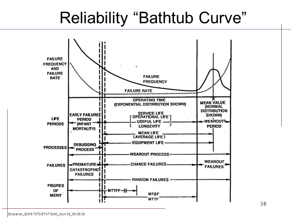 Exponential Distribution Weibull Distribution Ppt