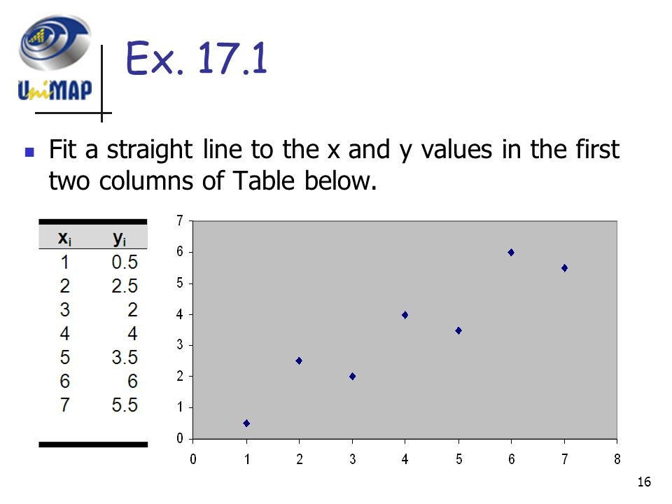 Least squares regression ppt video online download for X and y table of values