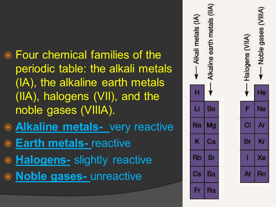 Periodic table where are the alkali metals noble gases and atoms and molecules ppt video online download periodic table where are the alkali metals noble gases urtaz Images