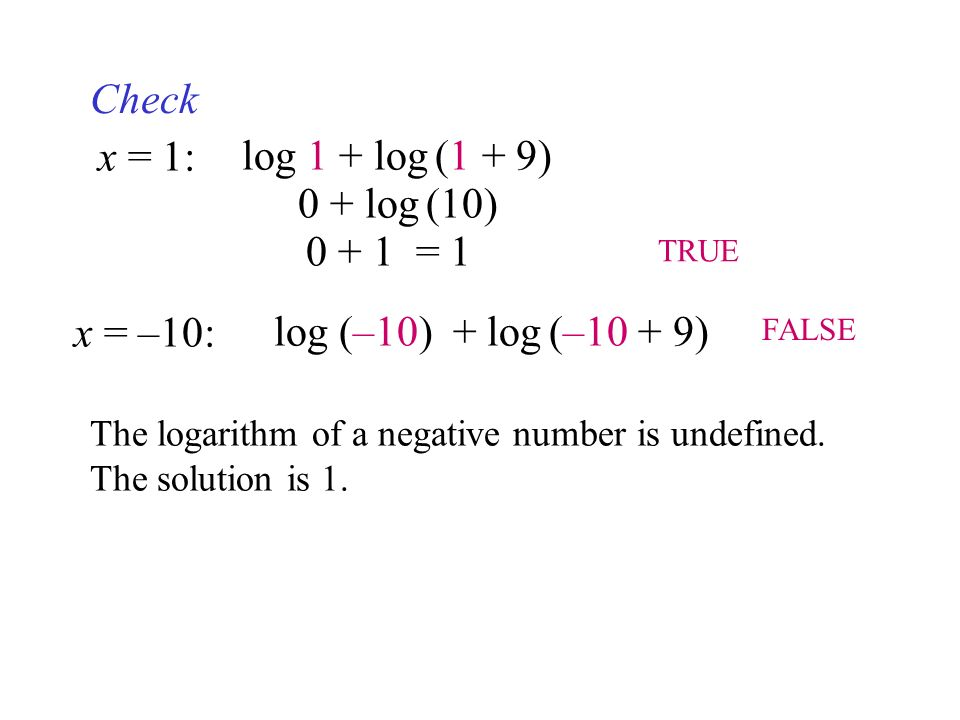 how to find the log of a negative number