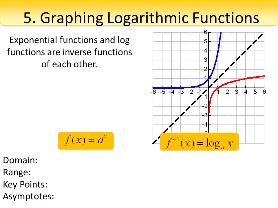 Solving Exponential Equations ppt download – Exponential and Logarithmic Functions Worksheet