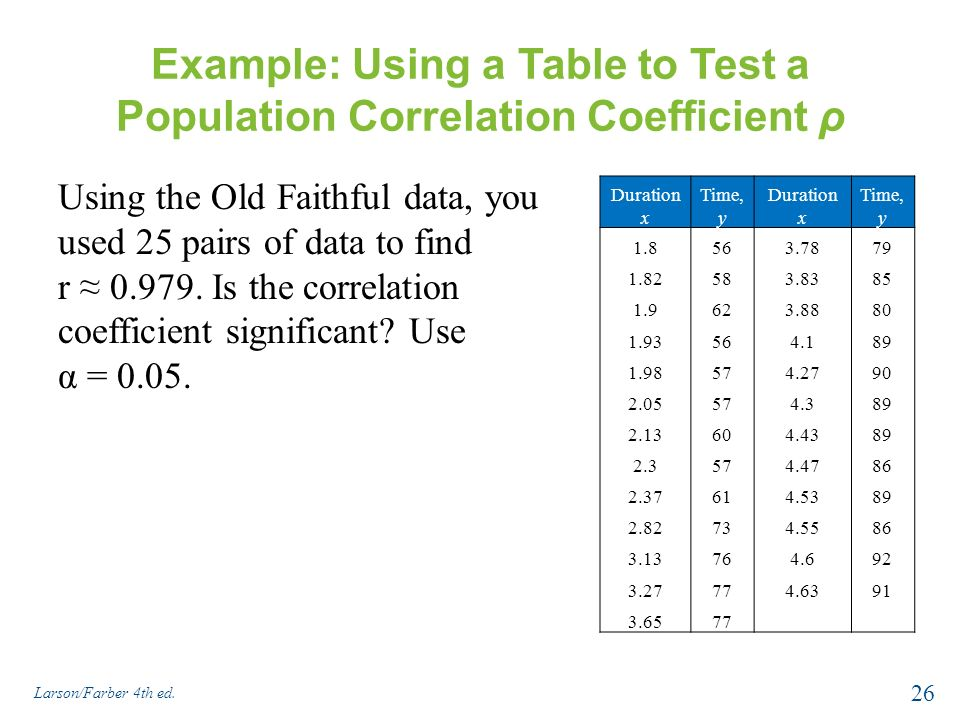 Correlation and regression ppt download for Correlation coefficient r table