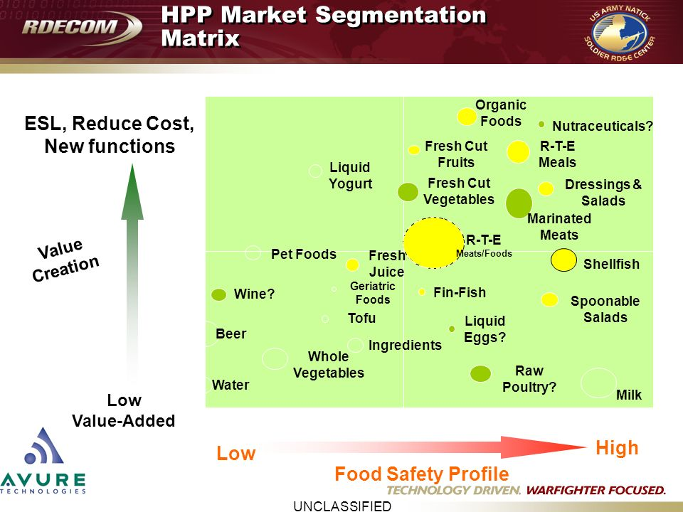 organic food in spain market segmentation European countries, for example, greece and spain, consumers  consumer  segments  although this reflects the market for organic foods in its early stages .