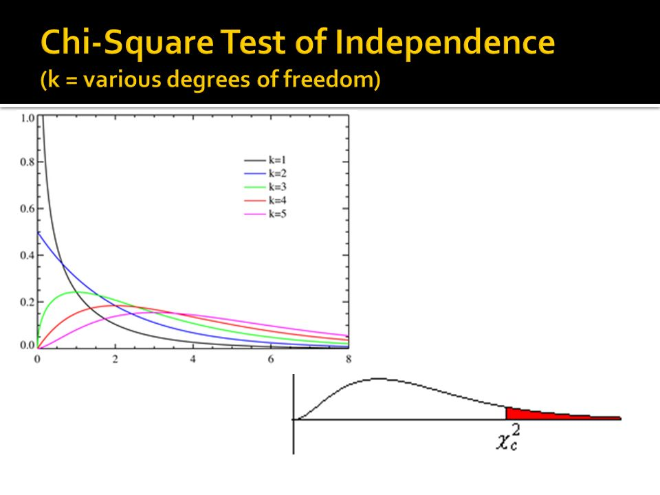This week testing relationships between two metric for Chi square table 99 degrees of freedom