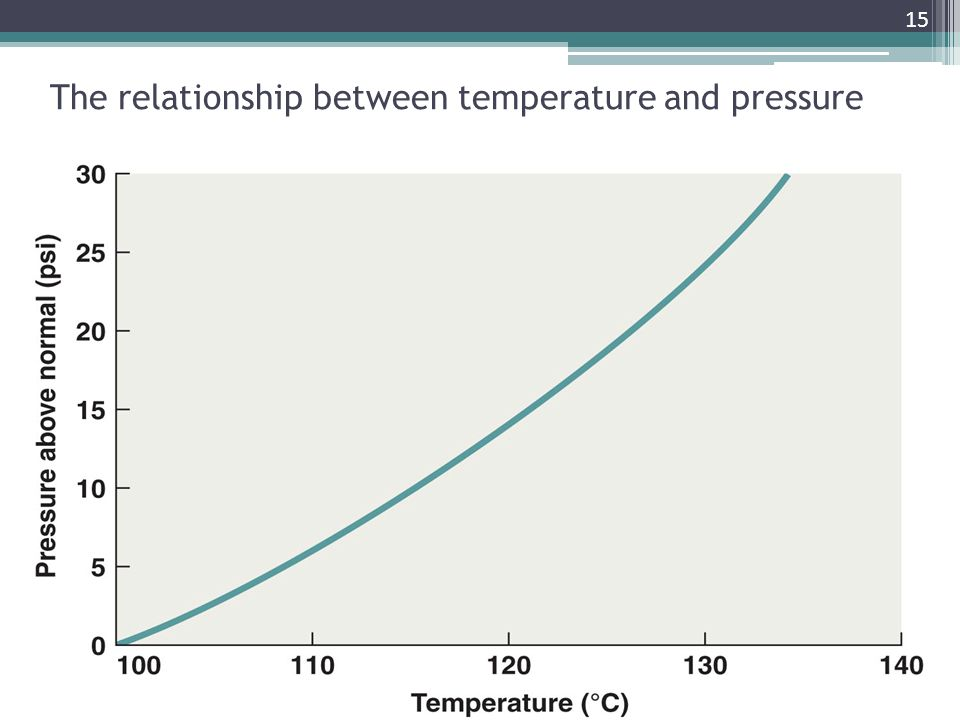 relationship b pressure and temperature