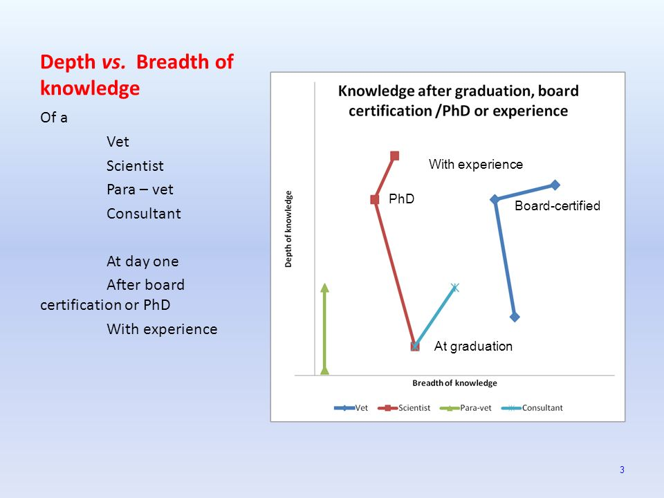 Depth vs. Breadth of knowledge