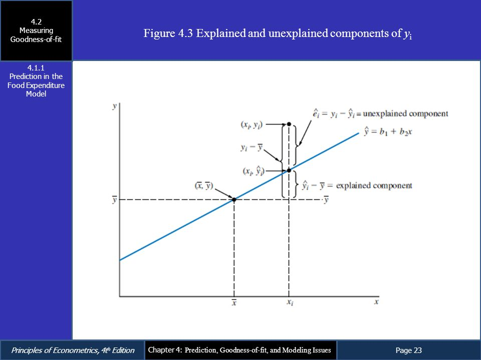 Figure 4.3 Explained and unexplained components of yi