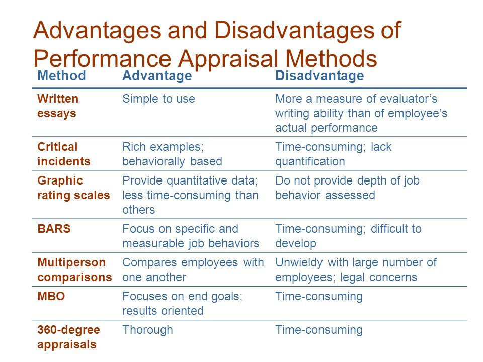 disadvantages of essay appraisal method Anyone who has received or been given a performance appraisal could argue why they perceive it to be ineffective and a complete waste of time.
