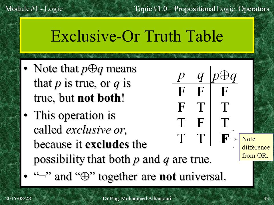 Exclusive-Or Truth Table