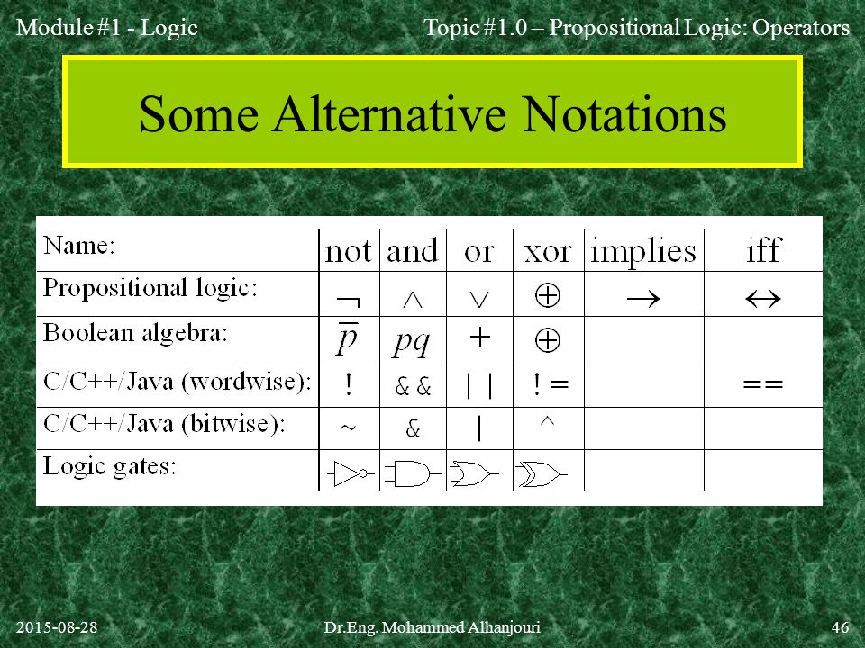 Some Alternative Notations