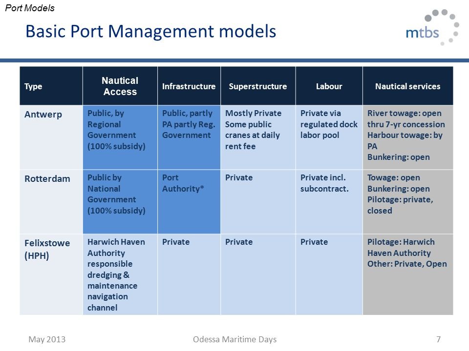 Odessa maritime days 24 may 2013 odessa ppt video online download - Private internet access port ...